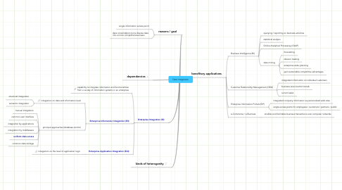 Mind Map: Data Integration