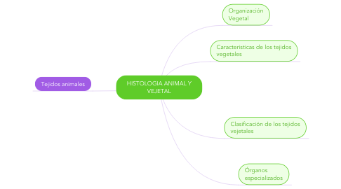 Mind Map: HISTOLOGIA ANIMAL Y VEJETAL