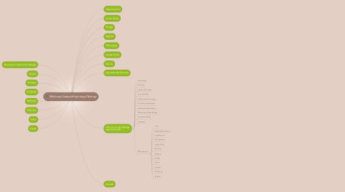 Mind Map: Meldung/Anzeige/Reportage/Beitrag