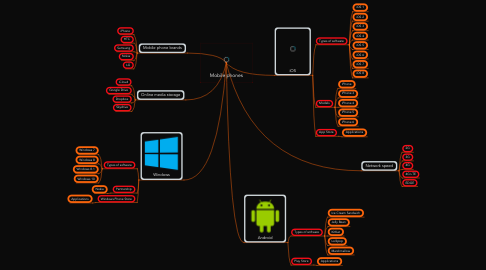 Mind Map: Mobile phones