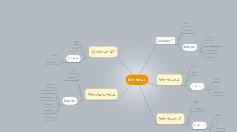 Mind Map: Windows