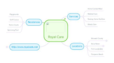 Mind Map: Royal Care
