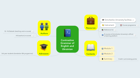 Mind Map: Contrastive Grammar of English and Ukrainian