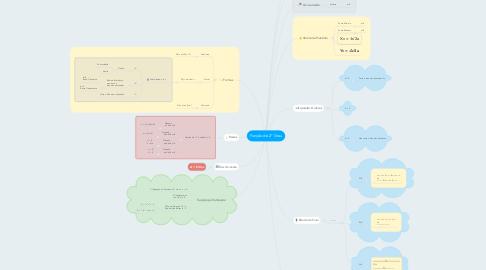 Mind Map: Função de 2° Grau