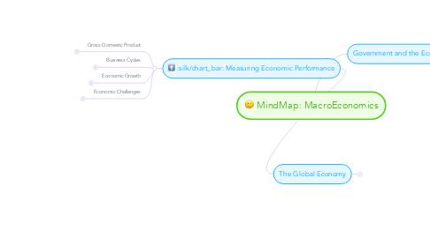 Mind Map: MindMap: MacroEconomics