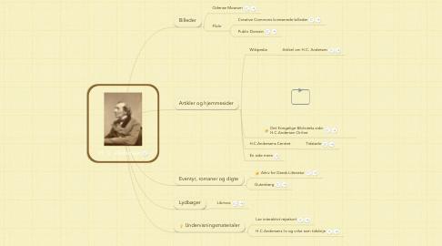 Mind Map: H. C. Andersen