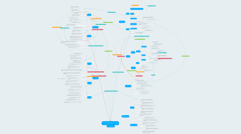 Mind Map: The Effects of Technology on the past 115 years