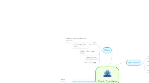 Mind Map: Mock Accident