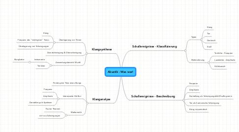 Mind Map: Akustik - Was war!