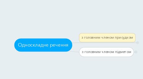 Mind Map: Односкладне речення