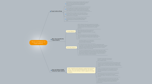 Mind Map: Review and Reflection of Target Audience.