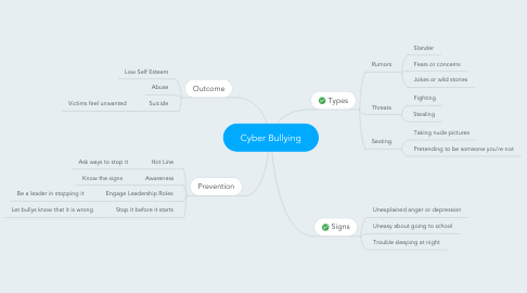 Mind Map: Cyber Bullying