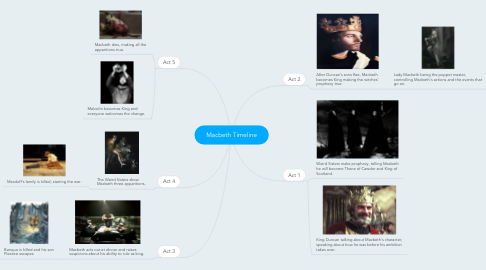 Mind Map: Macbeth Timeline