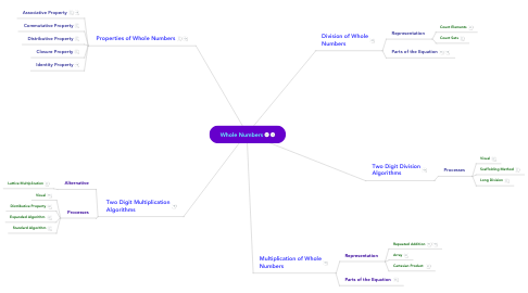 Mind Map: Whole Numbers