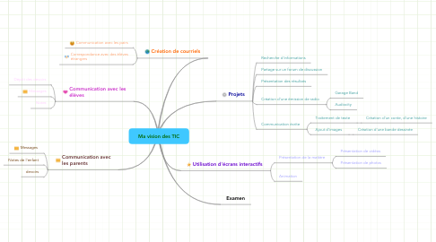 Mind Map: Ma vision des TIC