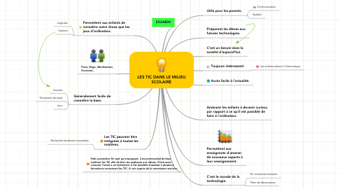 Mind Map: LES TIC DANS LE MILIEU SCOLAIRE