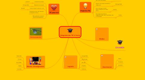 Mind Map: Intégration des TIC à l'école