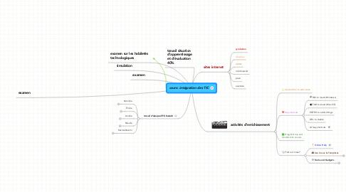Mind Map: cours: intégration des TIC