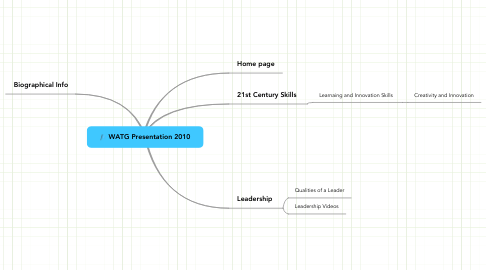Mind Map: WATG Presentation 2010
