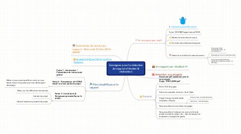 Mind Map: Consignes pour la rédaction du rapport d'études & réalisation