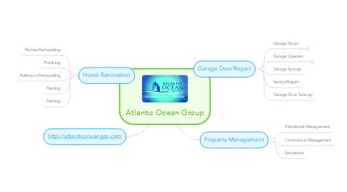 Mind Map: Atlantic Ocean Group