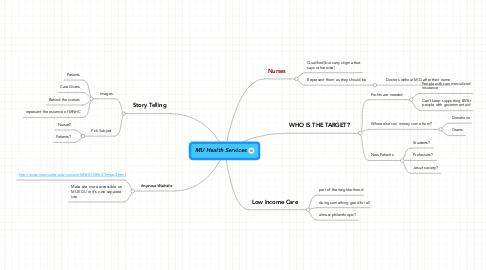 Mind Map: MU Health Services