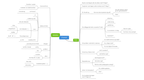Mind Map: IT buf-ubf