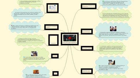 Mind Map: DECLARACIÓN ADUANERA