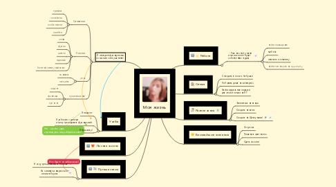 Mind Map: Моя жизнь