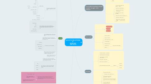 Mind Map: Laporan kemajuan belajar &  pertanyaan v2015.0.3b