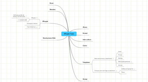 Mind Map: ifPeople Team
