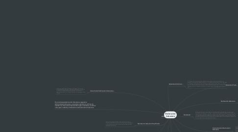 Mind Map: Declaracion Aduanera