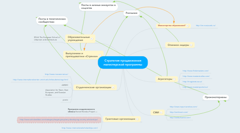 Mind Map: Стратегия продвижения магистерской программы