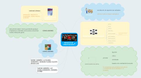 Mind Map: METODOS DE INVESTIGACION