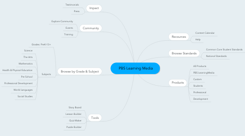 Mind Map: PBS Learning Media