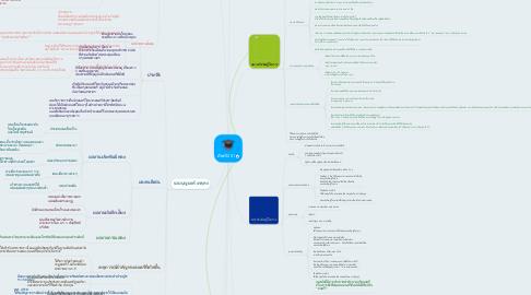 Mind Map: คีตกวี201