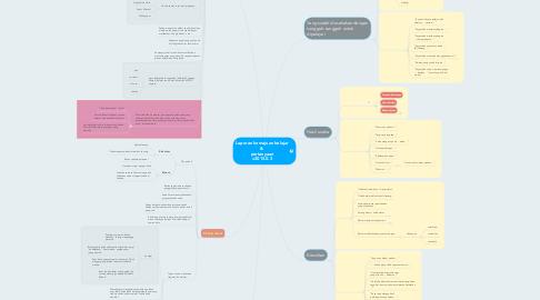 Mind Map: Laporan kemajuan belajar & pertanyaan v2015.0.3