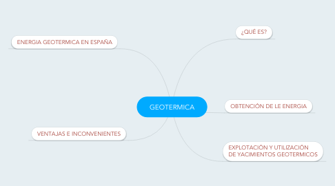Mind Map: GEOTERMICA