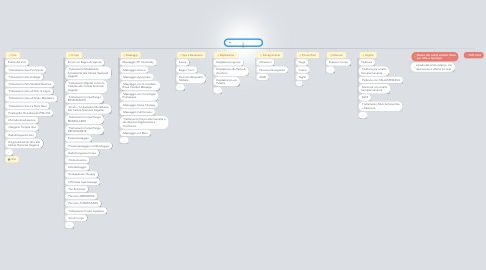 Mind Map: APHRODINET.COM