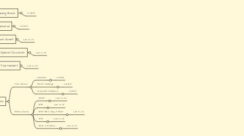 Mind Map: Fundraising Landing