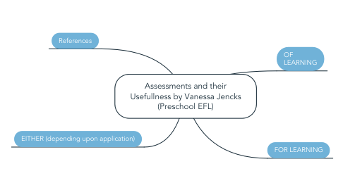 Mind Map: Assessments and their Usefullness by Vanessa Jencks (Preschool EFL)