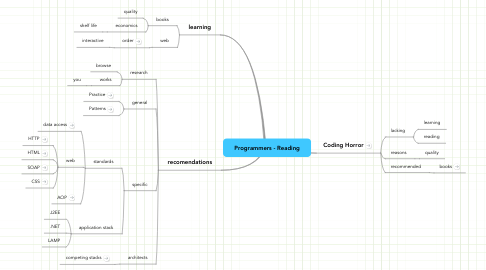 Mind Map: Programmers - Reading