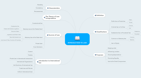 Mind Map: INTRODUCTION TO LAW