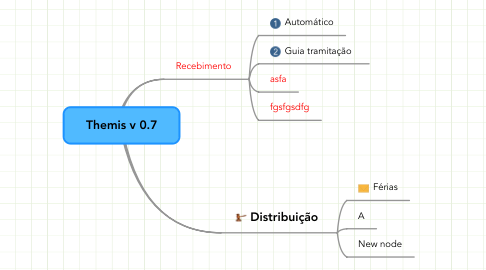 Mind Map: Themis v 0.7