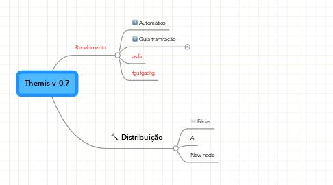 Mind Map: Themis v 0.7