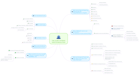 Mind Map: THE COURT SYSTEM & DISPUTE RESOLUTION