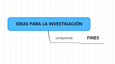 Mind Map: IDEAS PARA LA INVESTIGACIÓN