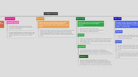 Mind Map: Civil Rights Era Timeline