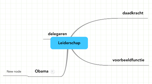 Mind Map: Leiderschap