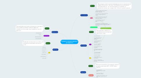 Mind Map: Емпіричні методи наукового дослідження